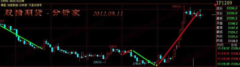 股指期货交易系统界面