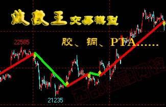 文华波段王交易模型