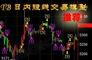 TB-30期货日内交易模型