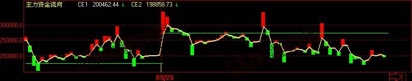 股指、期货资金流向指标系统