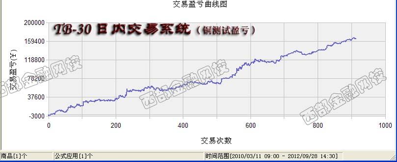 TB铜日内交易测试曲线