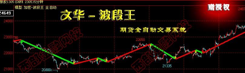 文华波段王交易系统