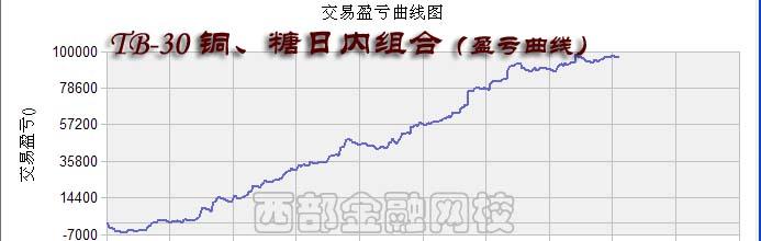 期货组合交易盈亏曲线