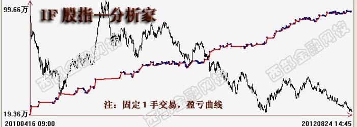 股指期货交易系统测试盈亏曲线